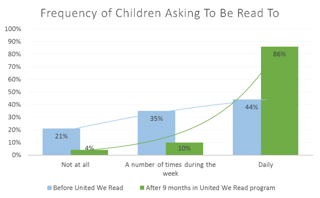 frequency-of-children-asking-to-be-read-to