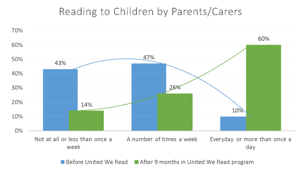 reading-to-children-by-parents-carers