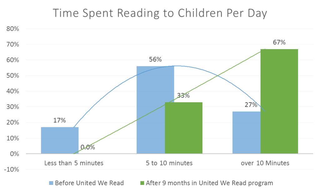 time-spent-reading-to-children-per-day