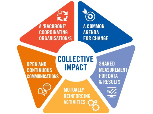 collective-impact